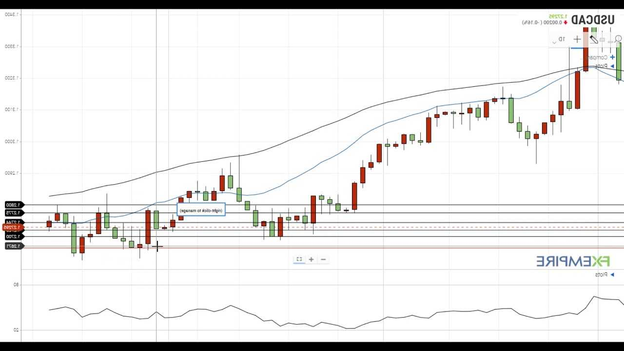 AUD / USD Forex technical analysis - weakness below .7678 with .7592-.7579 next potential downside targets