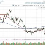 Technical Analysis of NZD / USD Forex - Rangebound Trade Signaling Investor Indecision, Impending Volatility