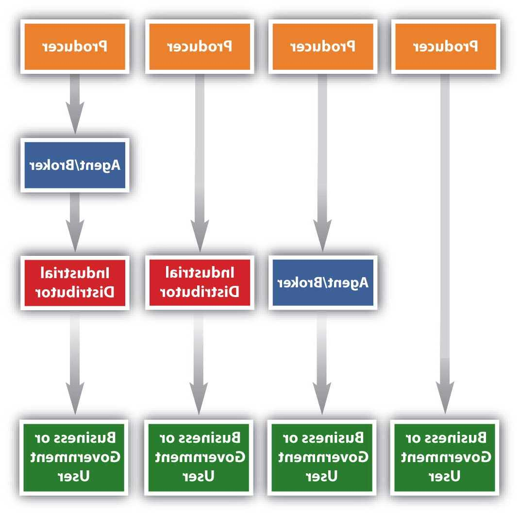 What does disintermediation mean?