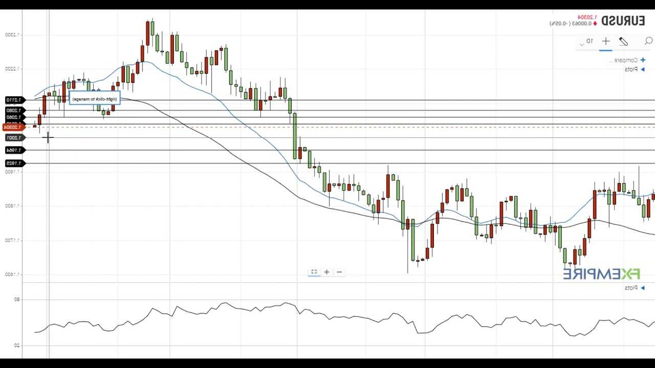 Daily Swing Chart Technical Forecast