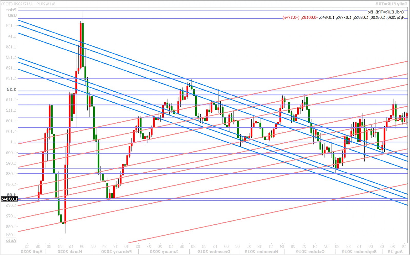 Is the EUR USD a buy or a sell?